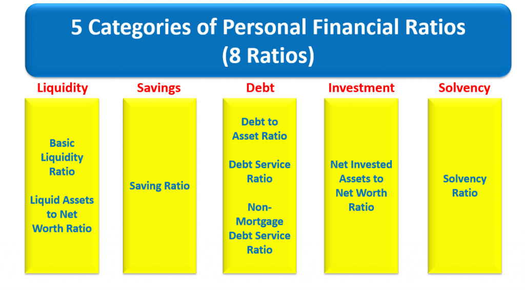 8 Personal Financial Ratio - Financial Alliance