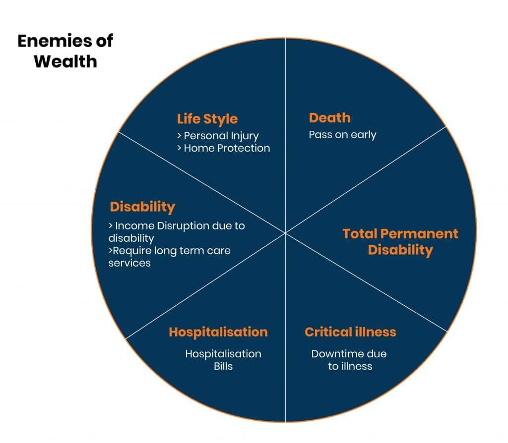 enemies of wealth_new diagram