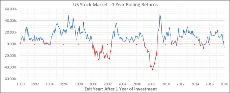chart 1_effect of long term investment