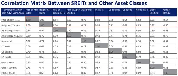 correlation matrix between sreits and other asset classes