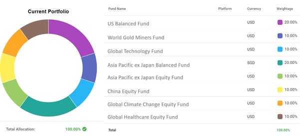 diversified growth portfolio
