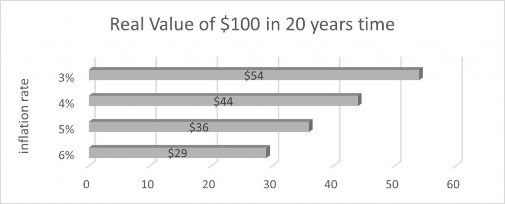 FA_real value graph